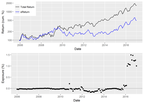 small resolution of chart of the cumulative return residual return of ntes and exposure to ntes within