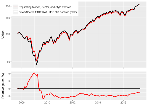 small resolution of chart of the absolute and relative returns of powershares ftse rafi us 1000 portfolio prf