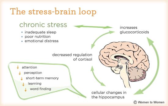 stresschart1