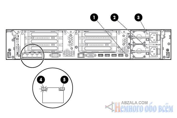 Задние индикаторы и кнопки сервера HP ProLiant DL380p Gen8