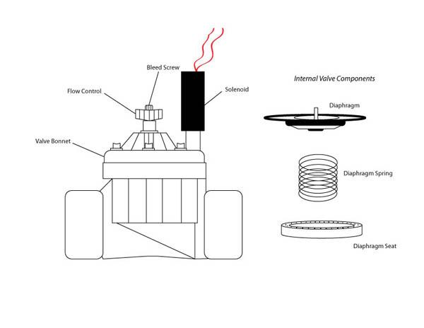 Прочистка клапана Hunter — Aqua Construction