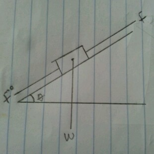 inclined Force