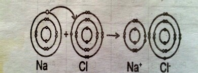 formation-of-nacl-in-ionic-bonding