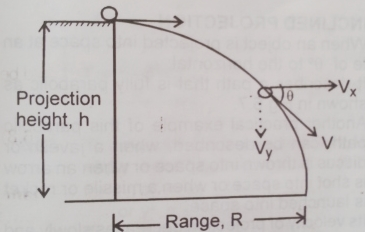 resultant velocity of a projectile