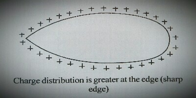 charge distribution is greater at the sharp edge