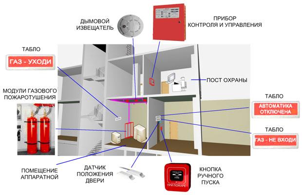 Системы противопожарной защиты: в чем разница между лицензией и сертификатом соответствия