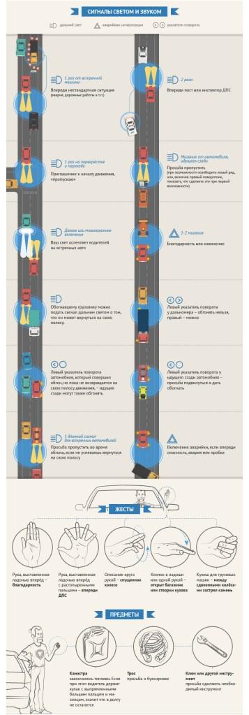 Сигналы, которыми обмениваются водители на дорогах (инфографика)