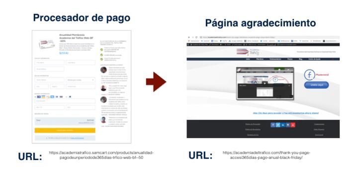 Automatización en el Email Marketing