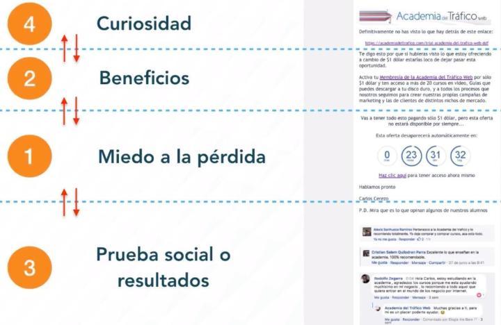 Secciones de Correo de E Marketing