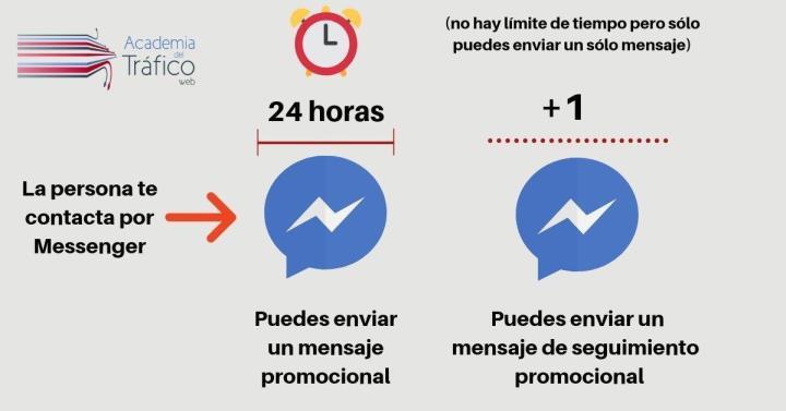 Política 24+1 Messenger Facebook