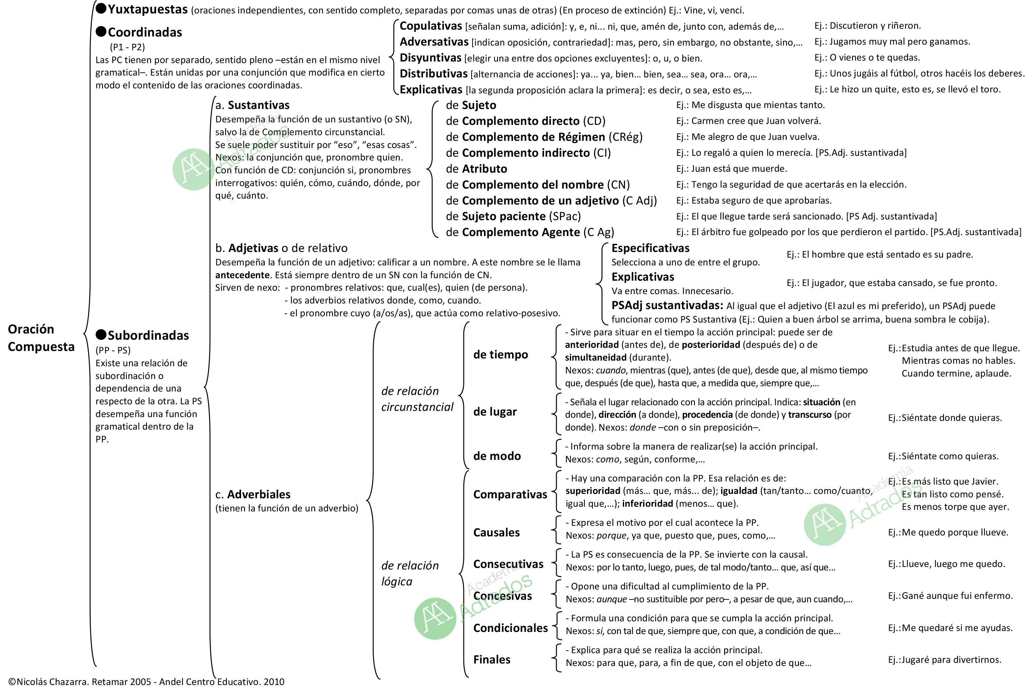 Microsoft Word - Oraciones compuestas (esq).doc