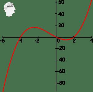 Test aplicaciones de las derivadas P1