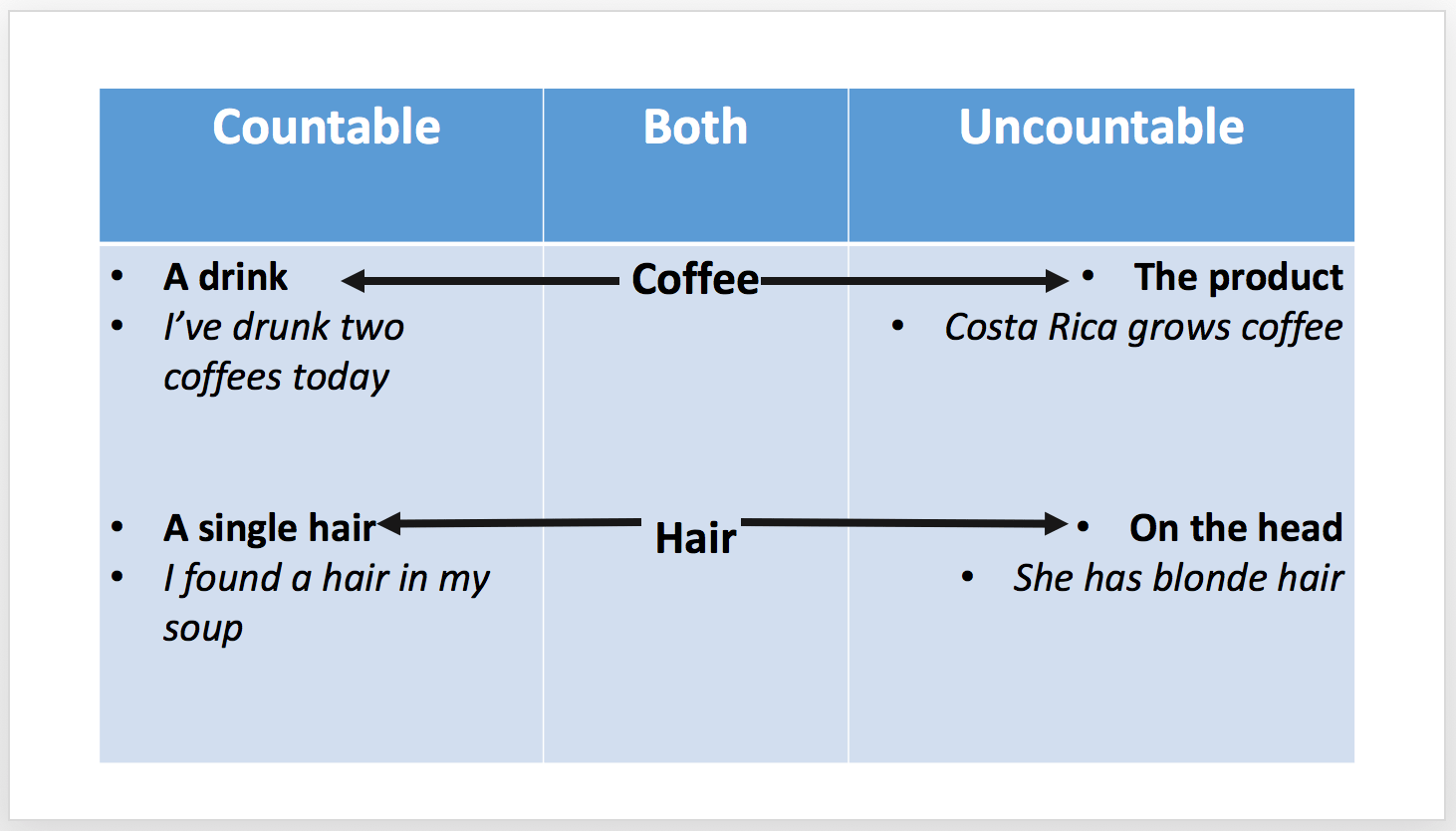 Uncountable Nouns Countable Nouns Eap Lesson