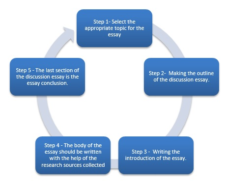 Discussion Essay Academic Paper Blog