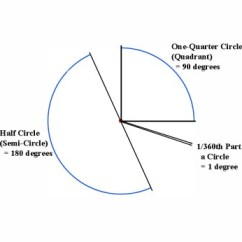 360 Degree Circle Diagram Starter Wire Thinking In Circles Direction Now Comes The Fancy Part Divide Circumference Into Equal Arcs And Each Arc Is Called A So How Many Degrees Semi