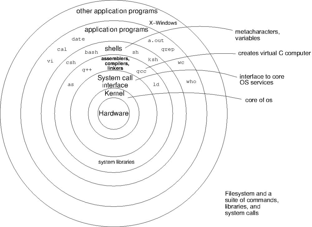 medium resolution of 02 architecture of unix