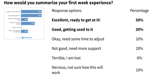 """student answers to """"how would you summarize your first week experience?"""""""