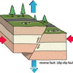 3 Types Of Faults Diagram Three Port Valve Wiring Geologic Fault - Academic Kids