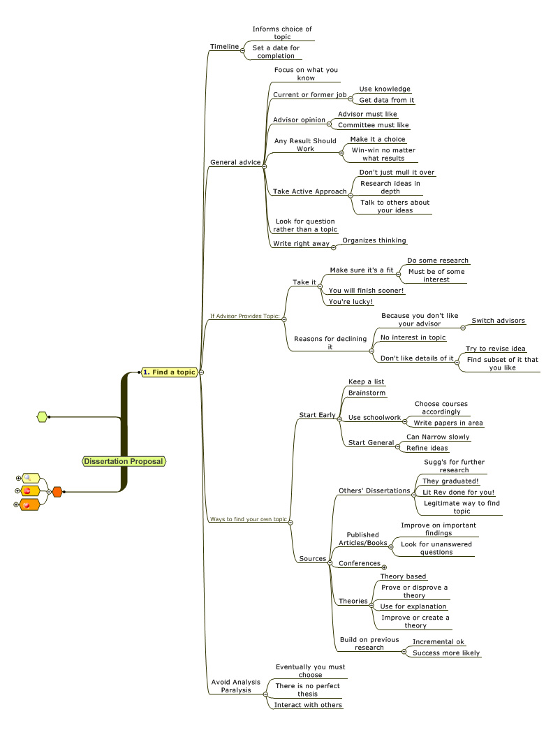 Finding A Dissertation Topic Mind Map — Academic Ladder