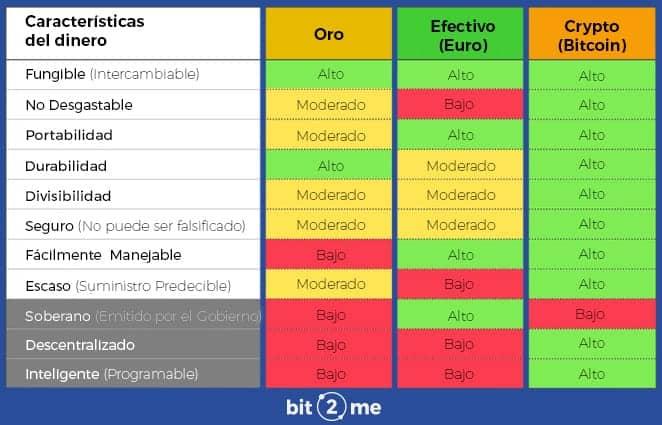 tabla resumen conuna comparativa de Bitcoin con dos tipos de dinero tradicional