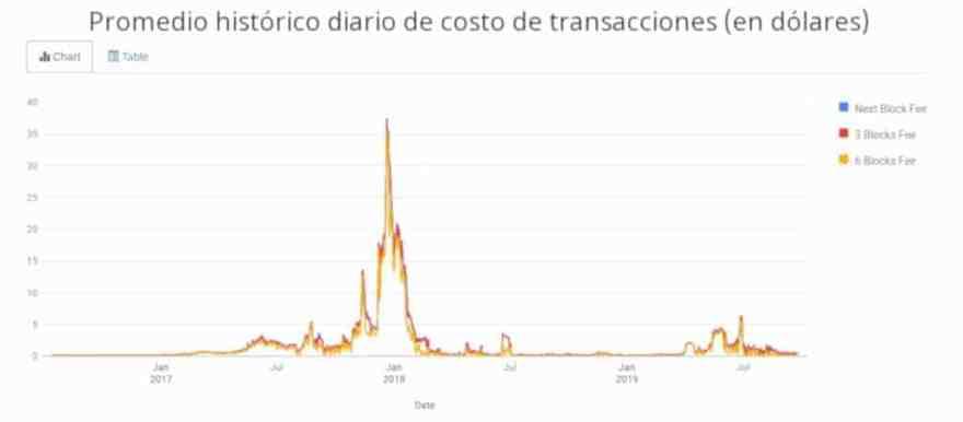 Gráfica que muestra el promedio diario histórico del costo de transacciones en Bitcoin, Gráfica con el histórico diario de pago de comisiones en Bitcoin, Histórico del costo de las comisiones en Bitcoin representado en doláres