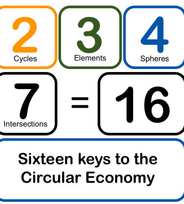 The Basics of the Circular Economy