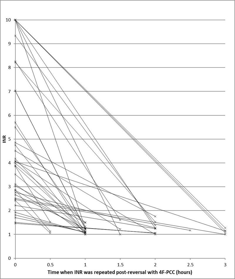 Reversal of warfarin using low dose Prothromplex Total a ...