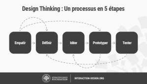5 Étapes dans le processus de Design Thinking