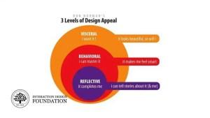 Le niveau réflexif du design émotionnel