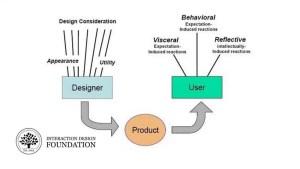 Les trois niveaux de design de Norman