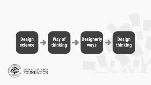 Design Thinking : Un aperçu rapide de l'histoire