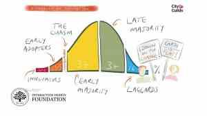 La diffusion de l'innovation – Stratégies pour l'adoption de produits