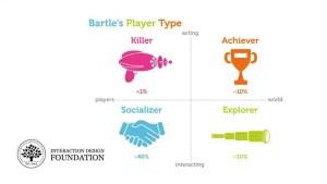 Les types de joueur de Bartle pour la gamification