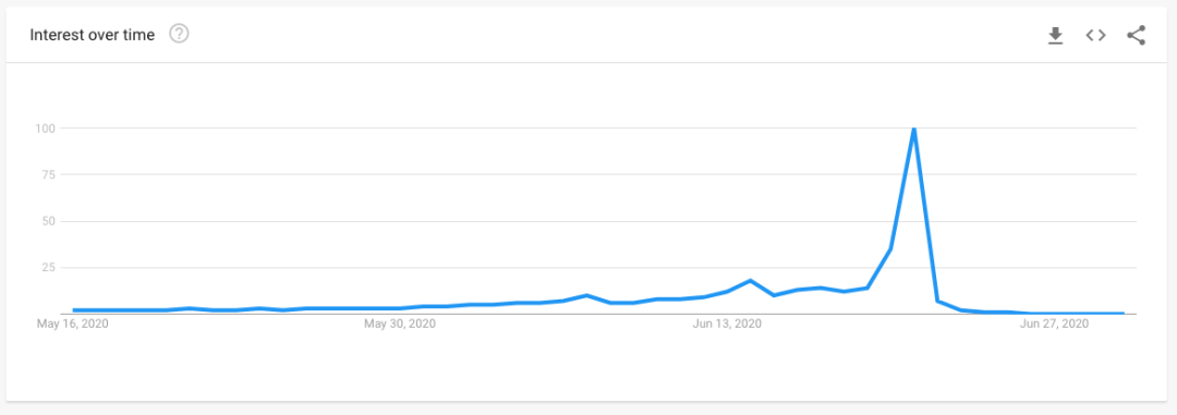 father's day worldwide search term