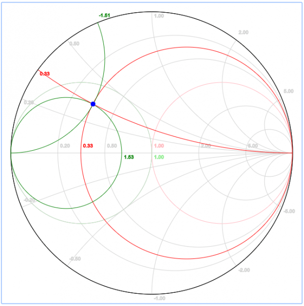 Impedance matching design with the smith chart also rf mentor academy rh rfmentor