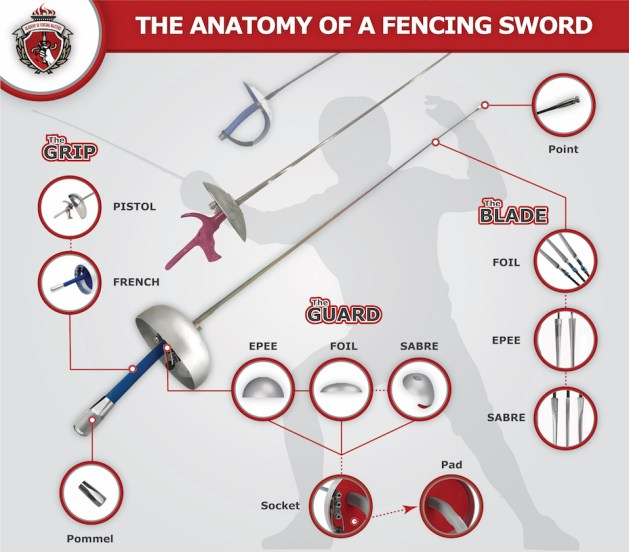 The Anatomy of the Fencing Sword - Everything you need to know about composition, materials and qualities and differences of the modern fencing swords