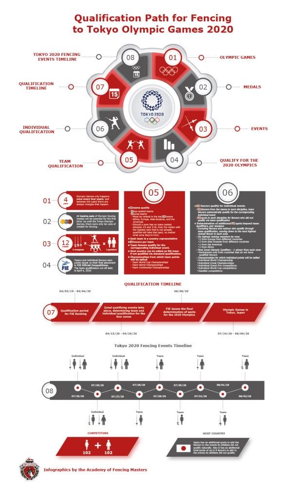 Infographic - Qualification Path for Fencing to Tokyo Olympic Games 2020