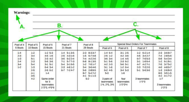 How And Why You Must Check Your Fencing Scoresheet So