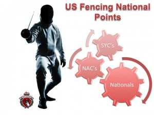 US Fencing National Points
