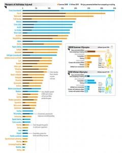 Olympic sports injuries statistics (Source: Lars Engebretsen, University of Oslo)