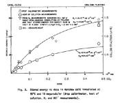 in NaCl gespeicherte Energie aufgetragen gegen die Gammastrahlungsdosis -ORNL-5058 Fig.3
