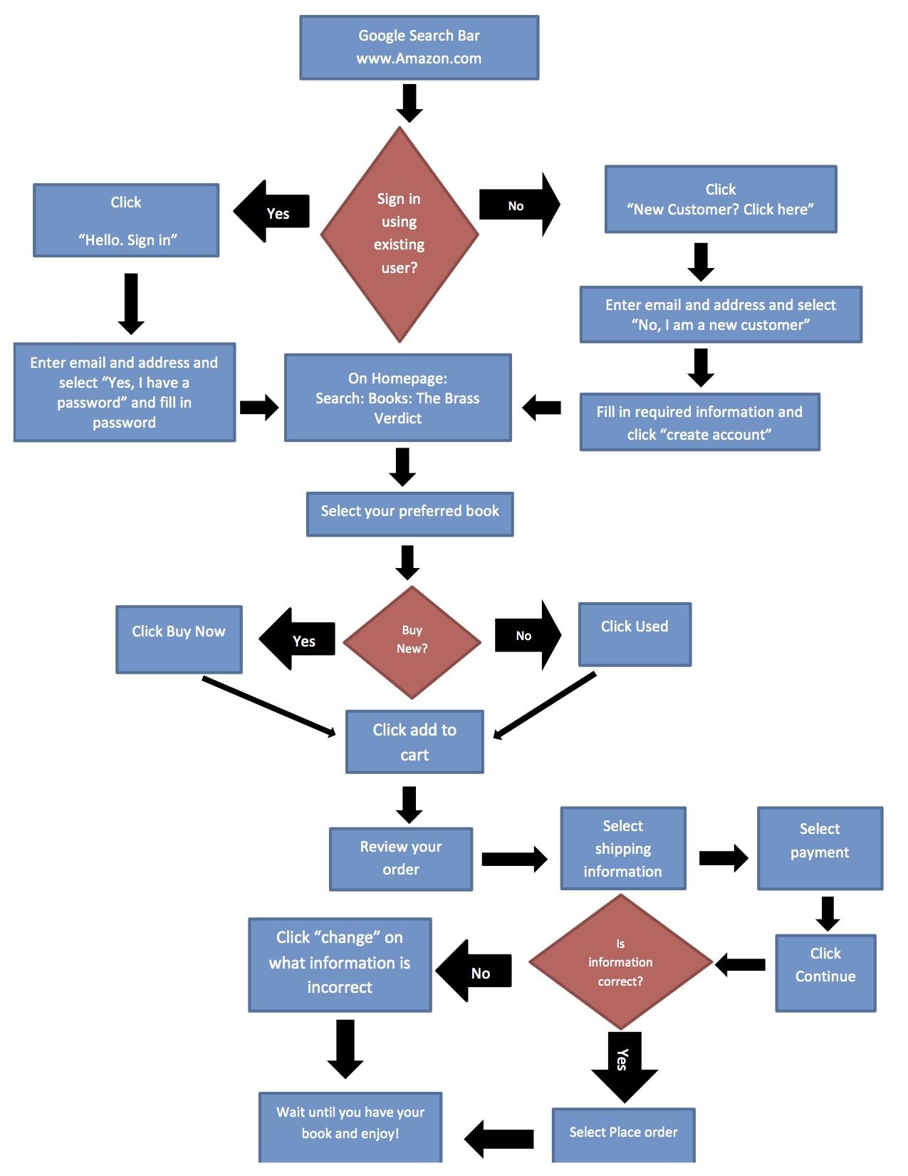what is a flow diagram 1987 bmw 325i fuse uncategorized acardona574