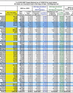 Click the chart to load  full sized version in new browser window also updated state by states running ahead of projections rh acasignups