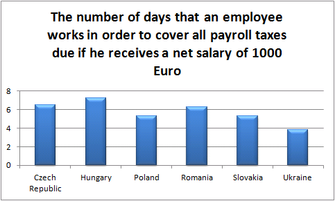 The number of days that an employee works in order to cover all payroll taxes