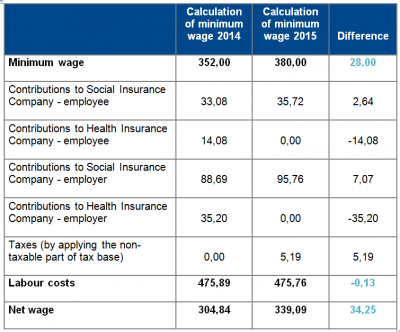 Comparison of minimum wage (1st degree of difficulty) with regard to the of health insurance contributions: