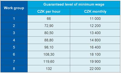 Minimum wage increase in Czech Republic starting January 1st 2017   News Flash
