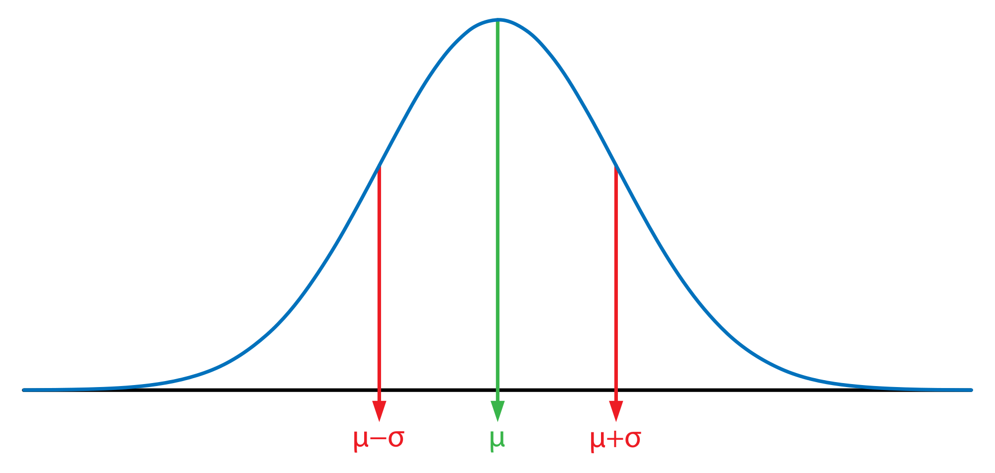 How Normal Is The Normal Distribution
