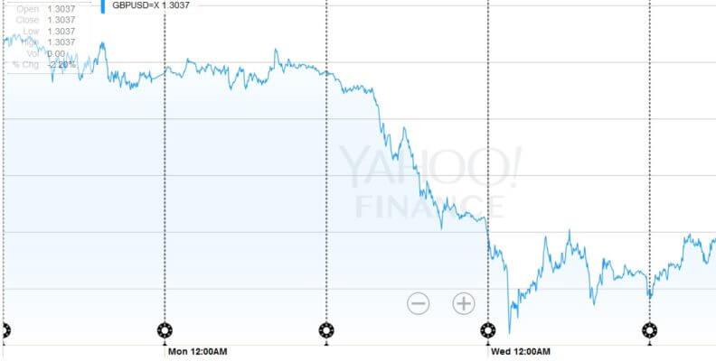 British Pound drop against dollar