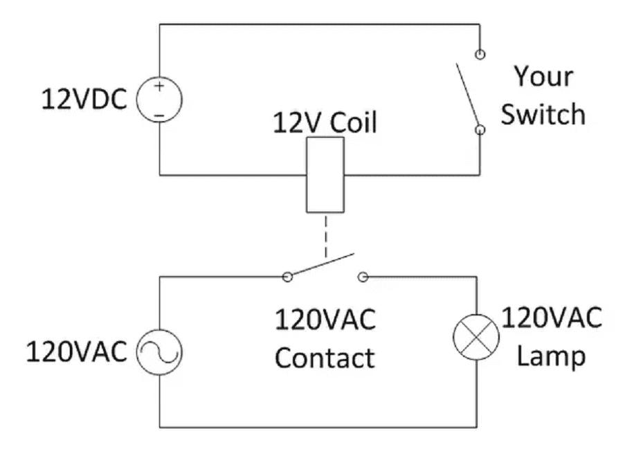 24v starter relay wiring diagram gorilla skeleton interposing relays acc automation in the following you will see that a 12vdc switch wired into coil of turn on lamp is 120vac