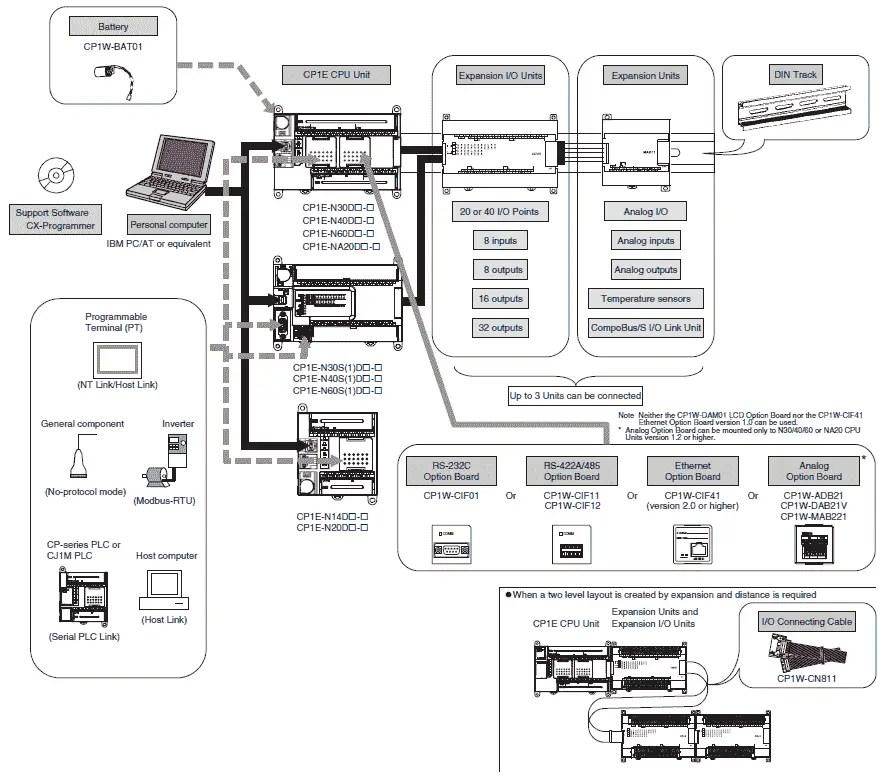 Wiring Diagram Plc Omron Cp1e
